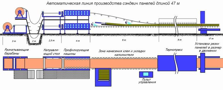 Схема поточной автоматической